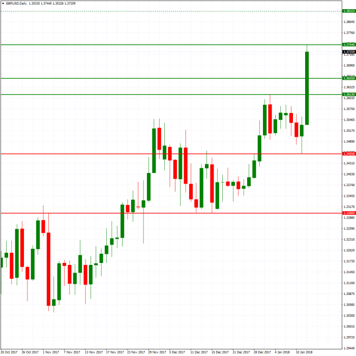 GBPUSD New DailyGrafico15al19.png