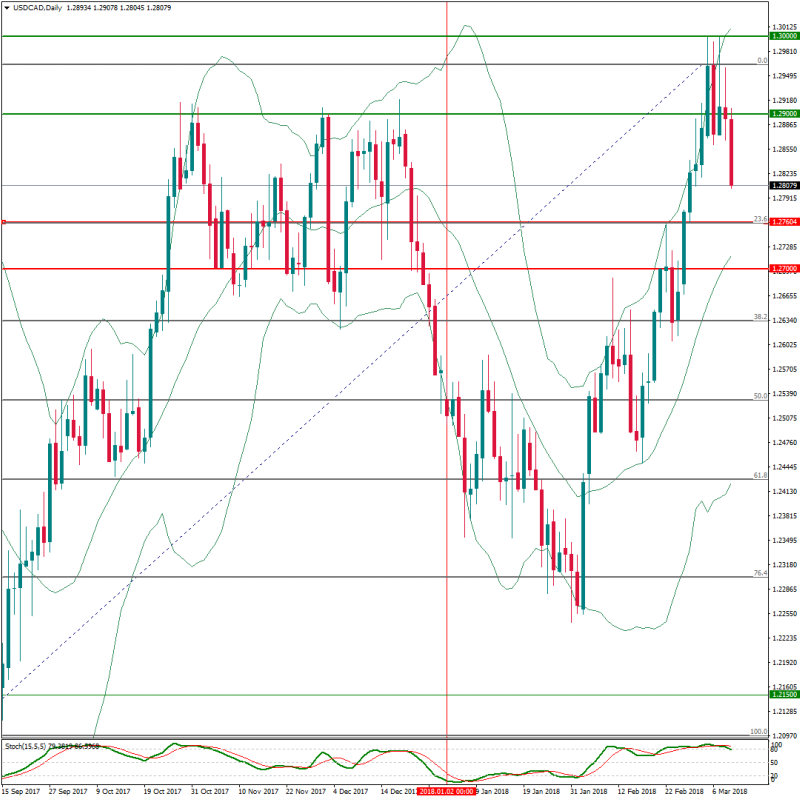 new. USDCADDailymarzo12al16.png